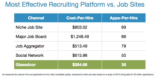 cost per hire by source of hire